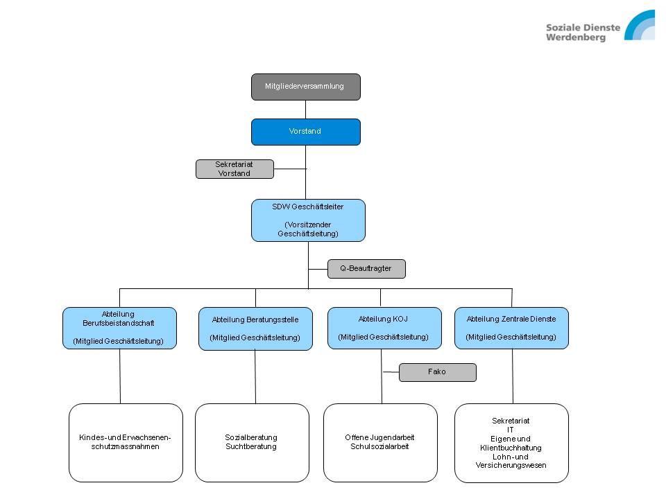 Organigramm | Organisation | Soziale Dienste Werdenberg
